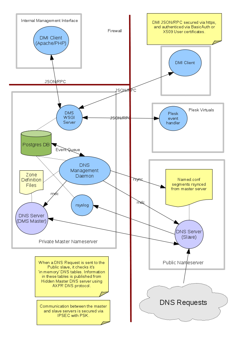 Software Architecture¶